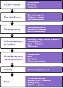 schema projectontwikkeling